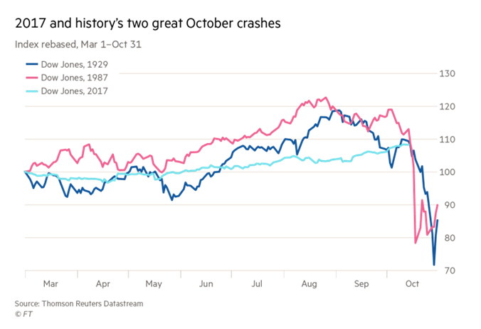 Chart - 2017 and history's two great October crashes