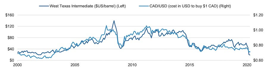 Canadian dollar's relationship with crude oil