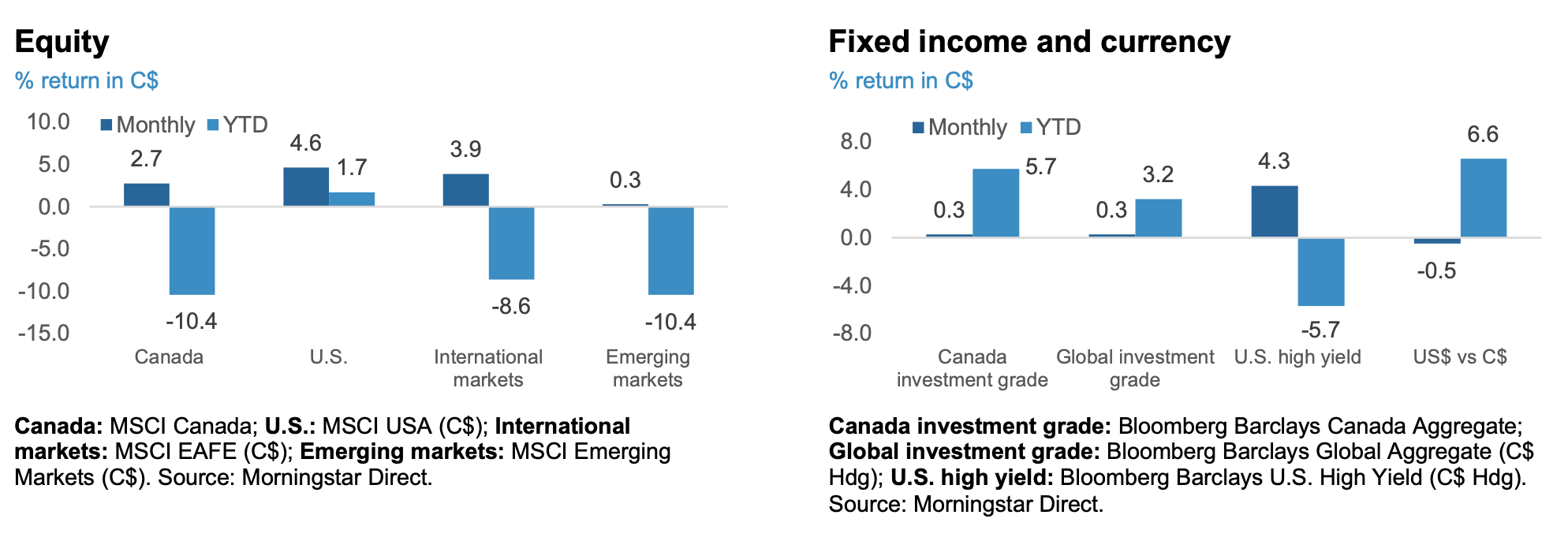 Equity and Fixed income and currency