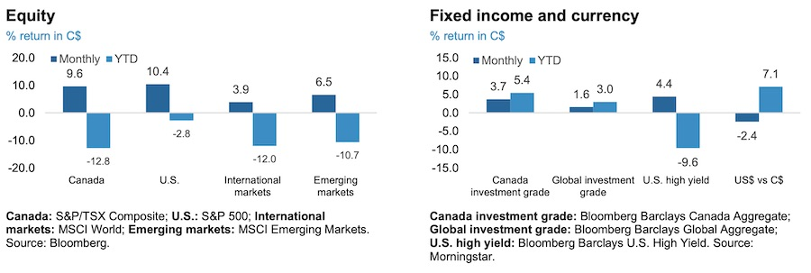 Equity, Fixed Income and Currency