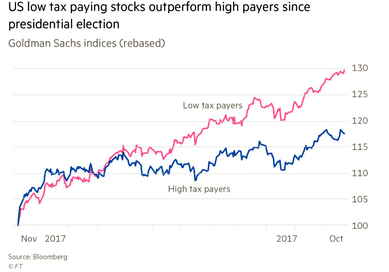 Chart - US low tax paying stocks outperform high payers since presidential election