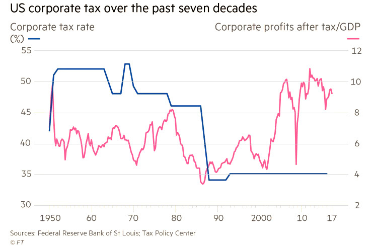Chart - US corporate tax over the past seven decades