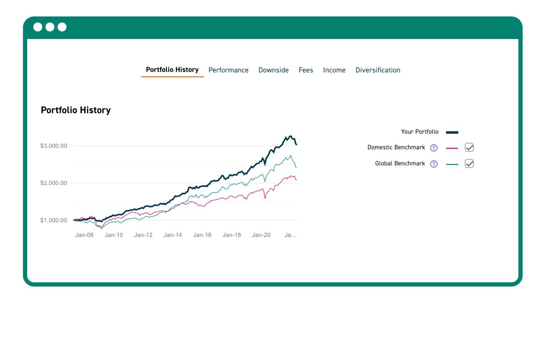 A diagram of the portfolio history